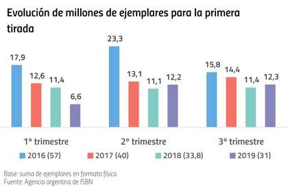 (Fuente: informe de la Cámara Argentina del Libro)
