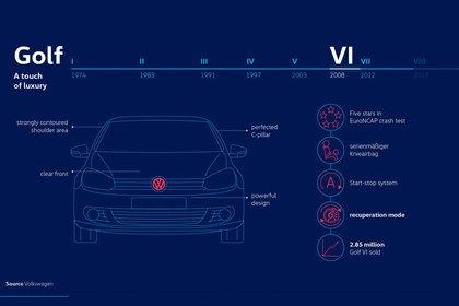 Una variante que sumó mucha tecnología y seguridad (Volkswagen)