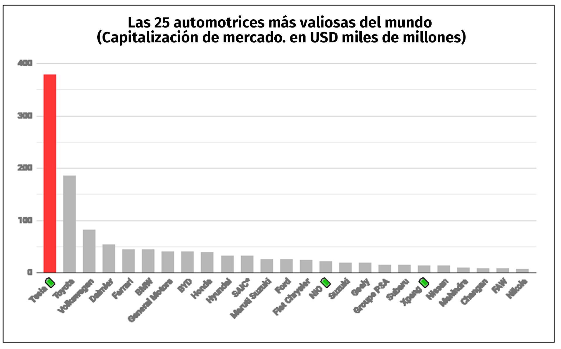 Las 25 automotrices más valiosas del mundo