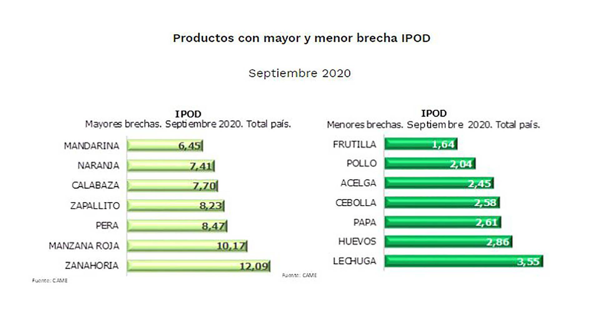 CAME IPOD Precios Frutas y Hortalizas Septiembre