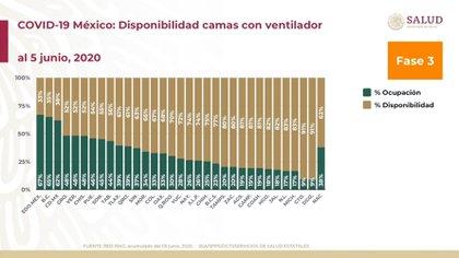 Disponibilidad de camas con ventilador Foto: Gobierno de México