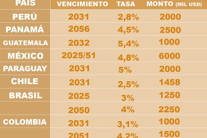 Hubo ocho emisiones de deuda soberana en la región desde abril, a una tasa promedio del 3,9%