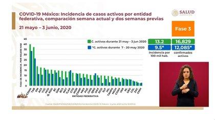 Incidencia de casos activos por entidad federativa, comparación semana actual y dos semanas previas (Foto: SSa)