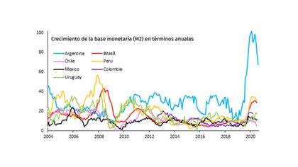 El crecimiento de la base monetaria en algunos países de la región fuente: IIF