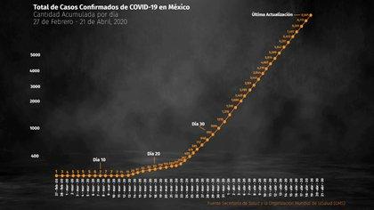 Total de Casos Confirmados de COVID-19 en México llegan casi a los 10,000 2020-04-21(Foto: Infoabe)