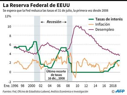 """La historia reciente de las tasas: la """"Fed"""" hizo un fuerte recorte en el 2001 durante la crisis de las """"puntocom"""" y luego en 2008, en medio de la dura crisis financiera global, las llevó a casi 0. Desde 2015 comenzó un aumento gradual, que finalmente se acabará este año (AFP)"""