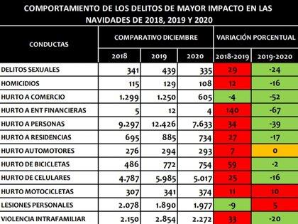 La pasada temporada navideña vio una reducción importante en la mayoría de los delitos cometidos años anteriores. Crédito: Alcaldía de Bogotá