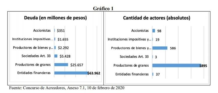 Informe del econoista Claudio Lozano, director del Banco Nación