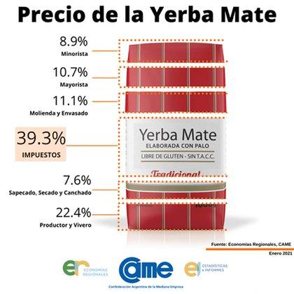 Detalle del precio de la Yerba Mate (CAME)