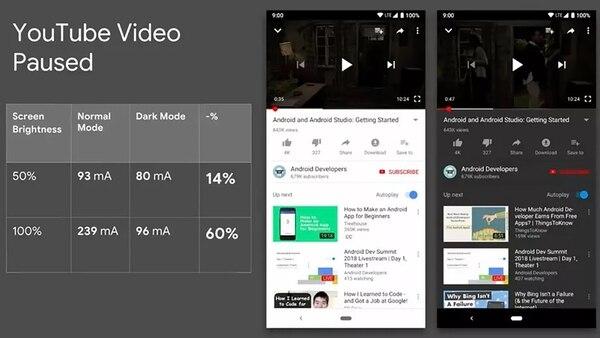 Al reproducir un video de YouTube, una pantalla en modo normal y con el brillo al 100% consume 239 mAH, en tanto que en esas mismas condiciones pero en modo oscuro, el consumo es de 96 mAh (The verge)