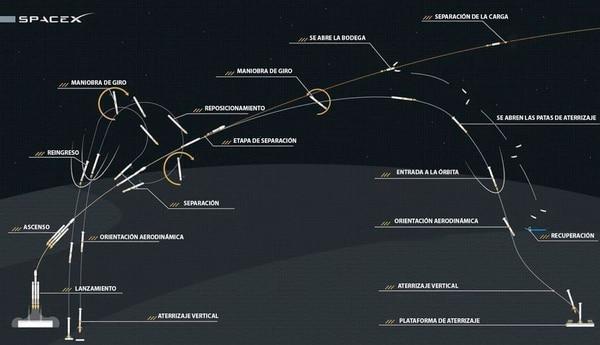 La imagen de la trayectoria planificada para el Falcon Heavy que compartió Elon Musk con sus seguidores