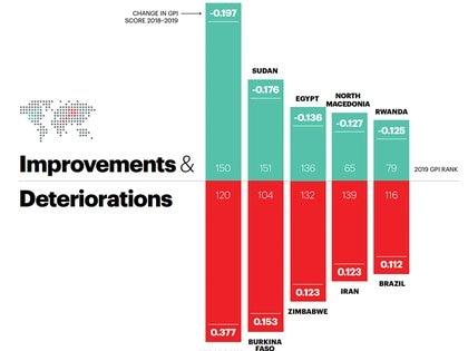Ucrania, Sudán, Egipto, Macedonia del Norte y Ruanda son los países que más aumentaron su puntaje en el índice de paz. Nicaragua, Burkina Faso, Zimbabwe, Irán y Brasil son los que más descendieron (Institute for Economics & Peace)