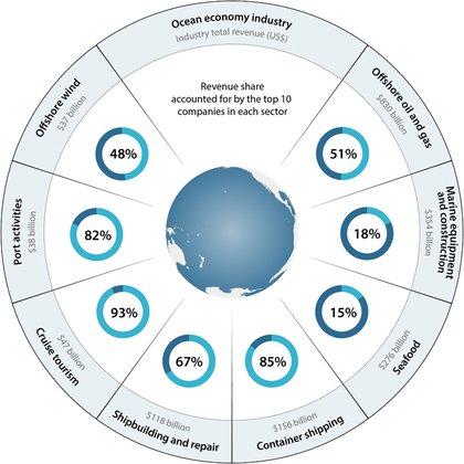 La participación en los ingresos corresponde a las 10 empresas más grandes de cada una de las ocho industrias principales de la economía oceánica (Foto: Science Advances)