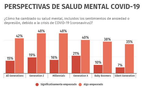 Gráficos salud mental