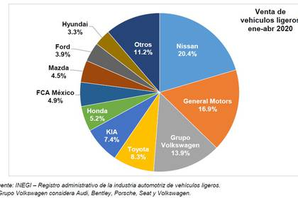 34,903 cars were marketed in April (Photo: AMDA)