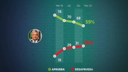 Andrés Manuel López Obrador perdió aprobación entre los mexicano (Foto: Grupo Reforma)