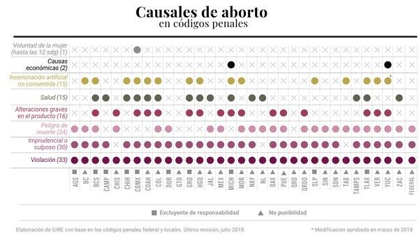 Estas son las causales que permiten el aborto en cada estado de México.