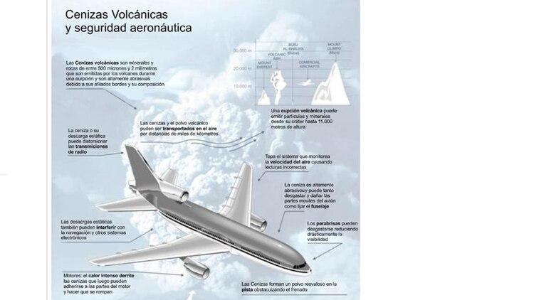 El peligro de volar hacia una nube de ceniza volcánica