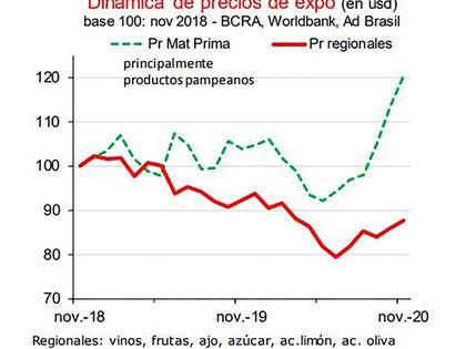 El gráfico refleja que los precios de los productos de exportación pampeanos se recuperaron más que los de las producciones regionales