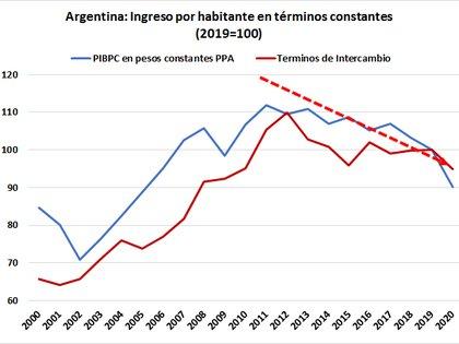 Fuente: Centennial-Group, con base a datos del FMI