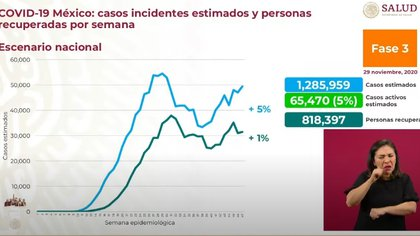 En México, de la semana 46 a la 47 se registró un incremento de 5% en casos estimados (Foto: SSa)