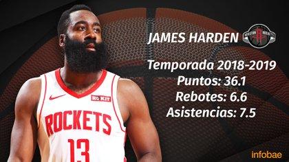 James Harden ganó los últimos dos títulos como el máximo anotador de la NBA (INFOABE)