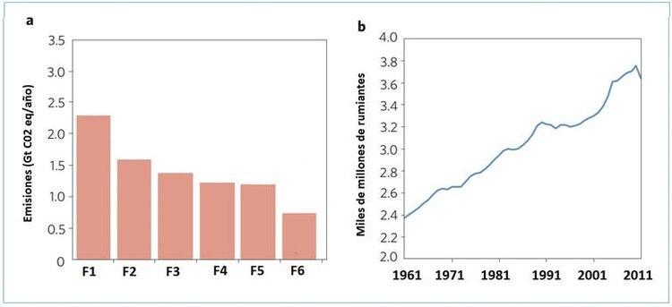 Figura 2. a, emisiones de gases de efecto invernadero y fuentes específicas (F1-F6); F1: Rumiantes; F2: Gas natural, petróleo, industria; F3: Vertederos; F4: Quema de biomasa; F5: Carbón; F6: Arrozales. b, censos mundiales de rumiantes de 1961 a 2011. (Ripple et al. 2014.)