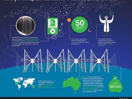 MWA busca transmisiones de radio potentes a bajas frecuencias, similares a las frecuencias de radio FM en la Tierra que permiten transmisiones de radio.