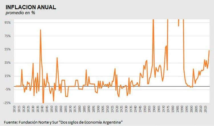 200 años de inflación, sin picos. Para que se observen bien la subas y bajas