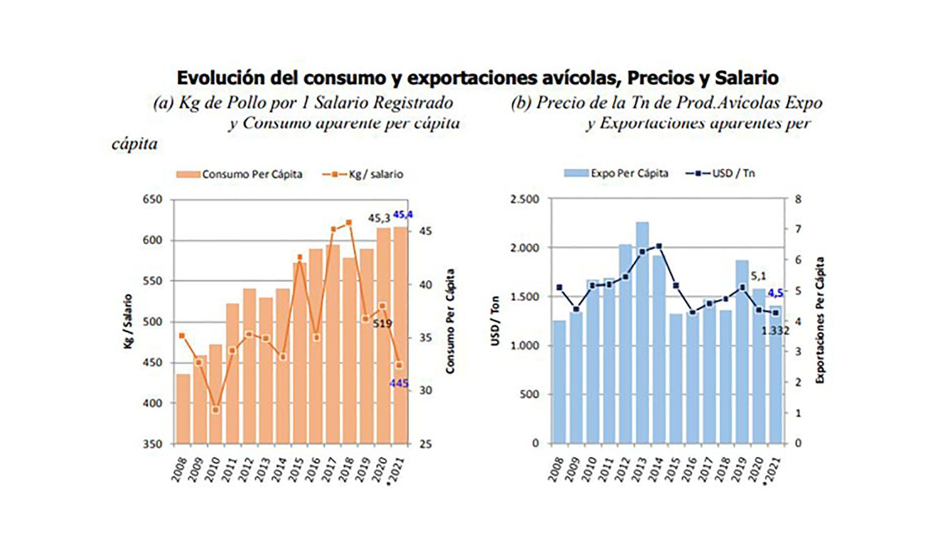 Ieral Torre Pollo Produccion Consumo Exportaciones