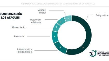Caracterización de los ataques (Twitter: @DefensoresDDHH_)