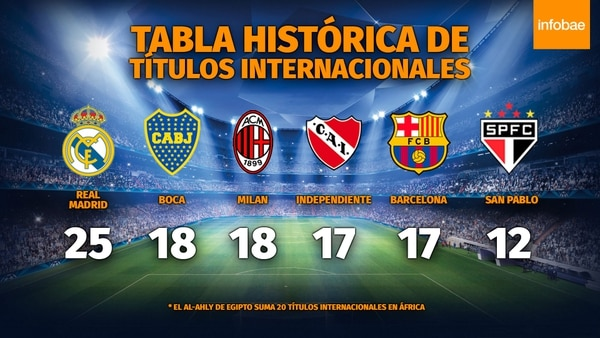 Así está actualmente la tabla de títulos internacionales