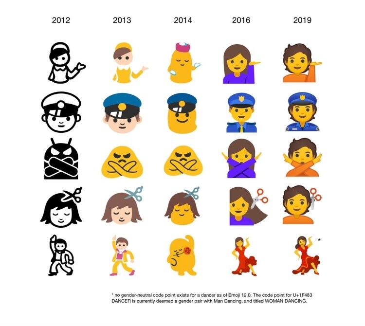 Así ha sido la evolución de los emojis en Android. (Foto: Emojipedia)