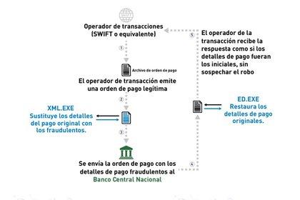 Así se orquestan los engaños con las autorizaciones de pago (OEA).