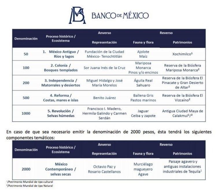 (Foto: Banxico)