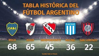 Estos son los cinco clubes más ganadores del fútbol argentino