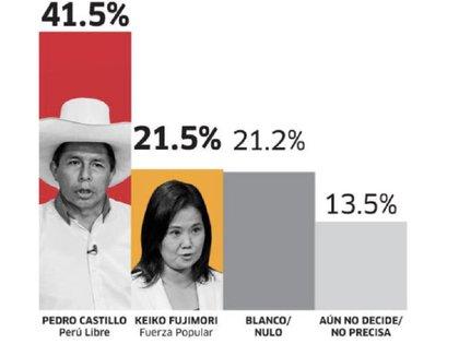 Las cifras divulgadas por el IEP (cortesía La República)