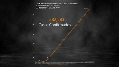 Este jueves, la Secretaría de Salud proporcionó datos sobre el panorama epidemiológico en Sonora (Foto: Steve Allen)