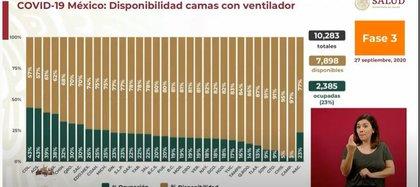 Ocupación de camas con ventilador mecánico al 27 de septiembre (Foto: Captura de pantalla / Gobierno de México)