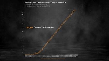 Panorama nacional de COVID-19 en México (Foto: Steve Allen)