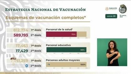 Desglose de personas vacunadas por sector (Foto: SSA)