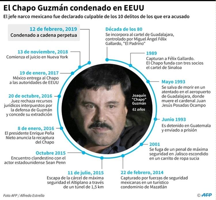 El Chapo Guzmán condenado en EEUU (AFP – Gustavo IZUS, Anella RETA, Tatiana MAGARINOS)