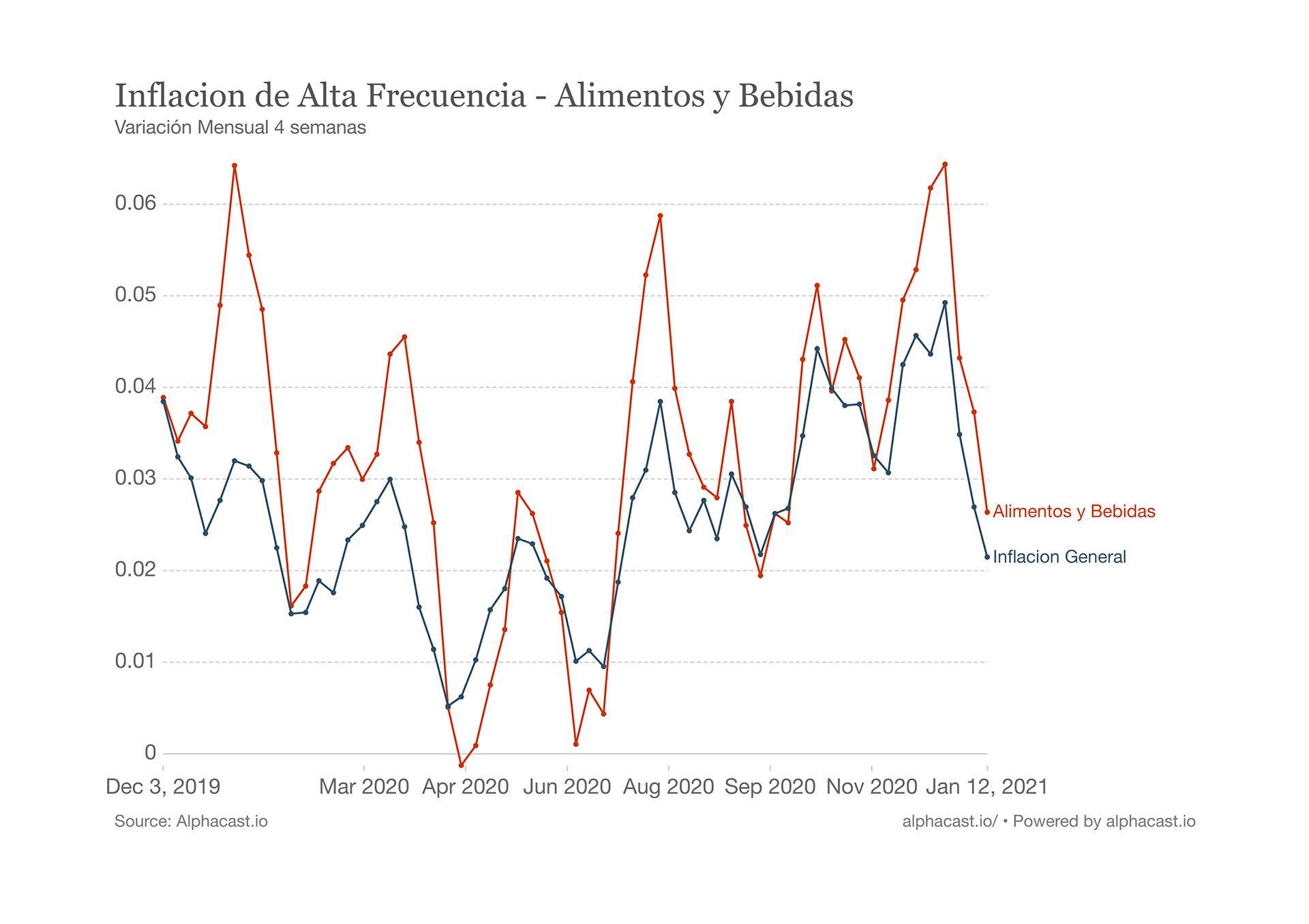 inflacion grafico