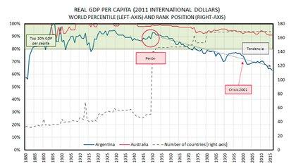 PBI Real per cápita en base a dólares internacionales de 2011