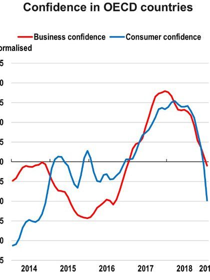La caída de la confianza de consumidores y empresarios ha caído con fuerza desde 2017