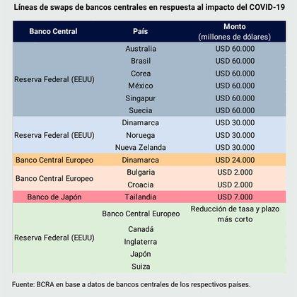 Fuente: Informe de Política Monetaria del Banco Central de la República Argentina