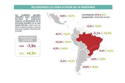 Las proyecciones del PBI de los países latinoamericanos en 2020 y 2021 de la consultora Abeceb