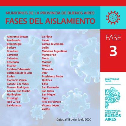 41 municipios, correspondientes al Área Metropolitana de Buenos Aires (AMBA), continúan en la fase 3