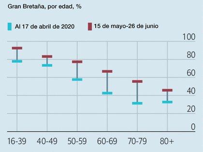 """""""El estudio muestra la impresionante reducción de la mortalidad lograda durante la pandemia para los pacientes ingresados en la UCI de Reino Unido"""""""
