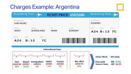 Desde IATA dieron ejemplos sobre la carga de impuestos que tiene un ticket de un vuelo internacional tanto a Madrid como a Miami.